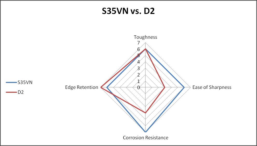S35VN vs. D2 steel comparison chart