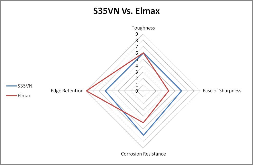 S35VN vs. Elmax Steel comparison chart