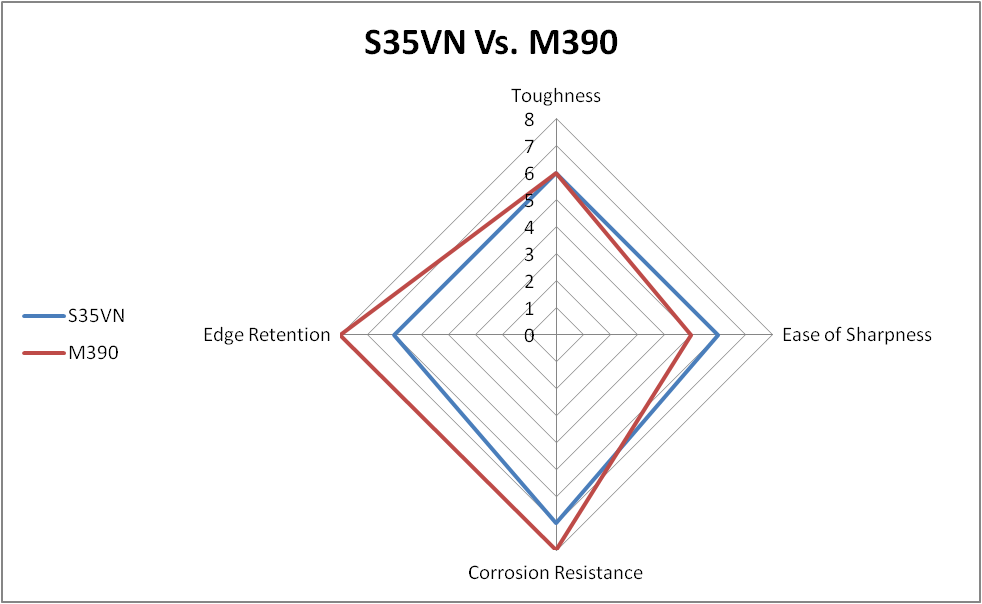 S35VN vs. M390 steel comparison chart