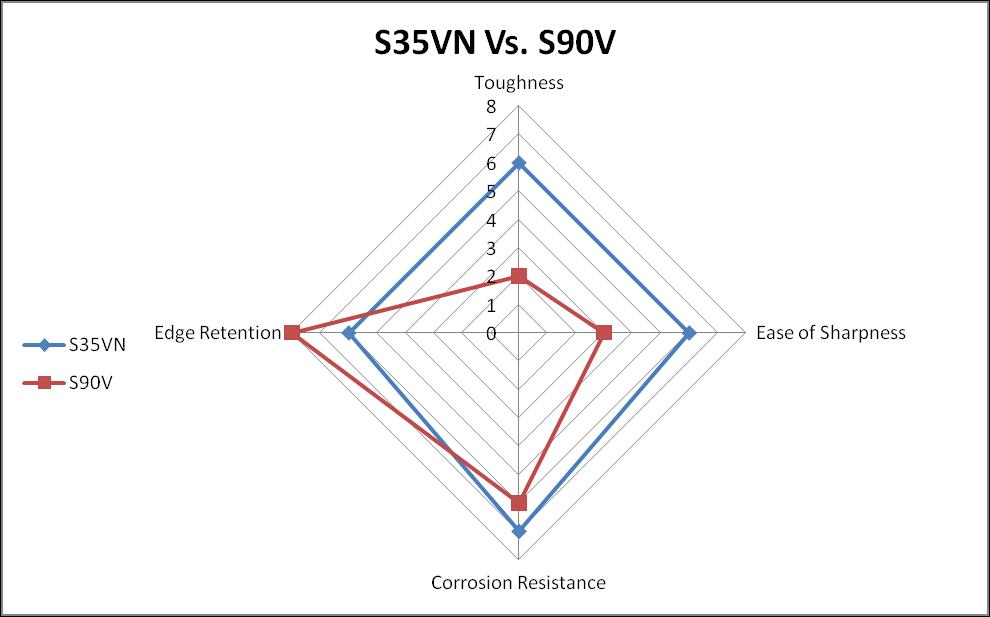 S90V vs. S35VN Steel Comparison Chart