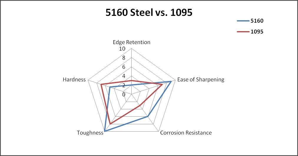 5160 vs 1095 Steel Comparison Chart