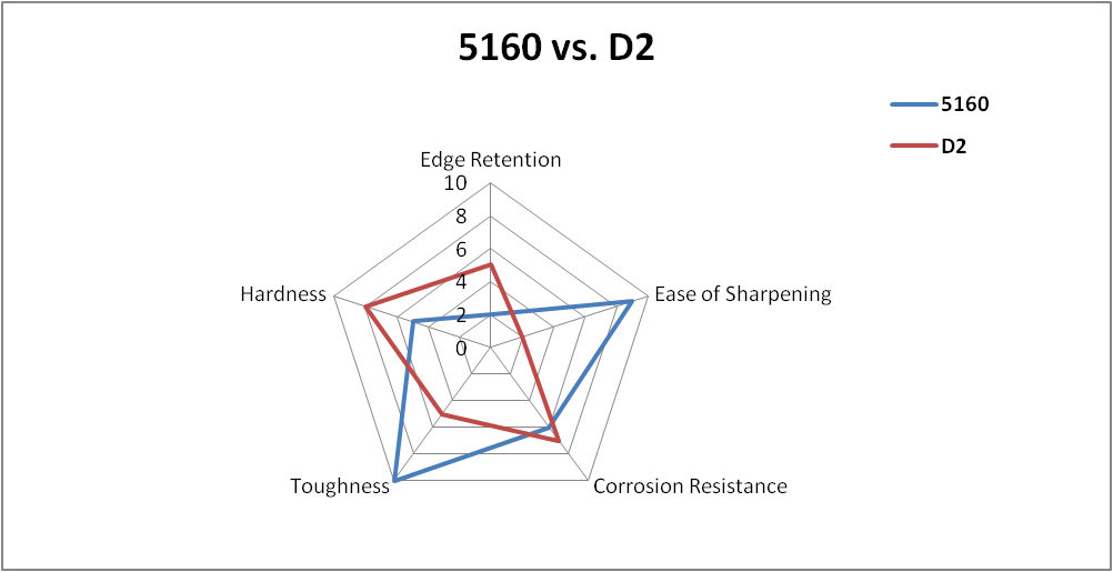 5160 vs D2 Steel Comparison Chart