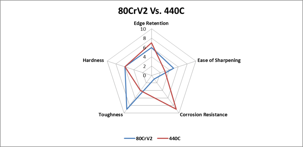 80CrV2 Steel Vs. 440C Steel comparison chart