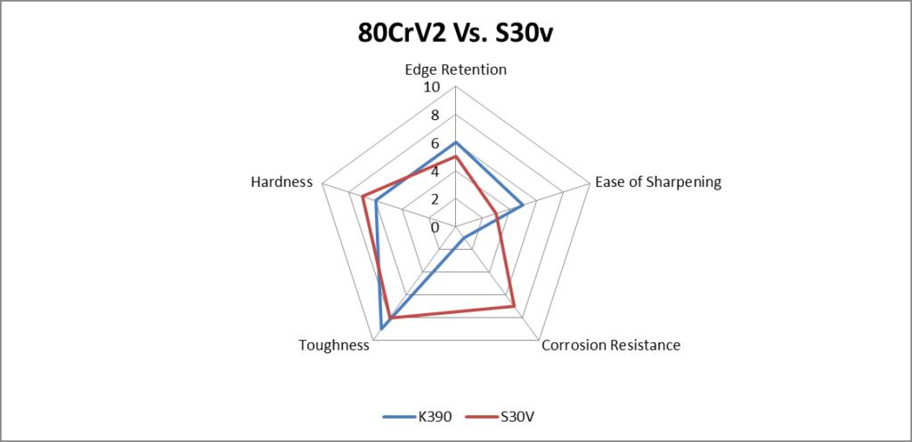 80CrV2 Steel vs. S30v steel comparison chart