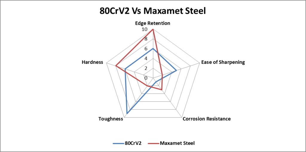 80CrV2 vs. Maxamet Steel comparison chart