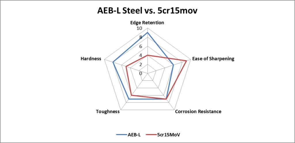 AEB-L Steel vs. 5cr15mov steel comparison chart