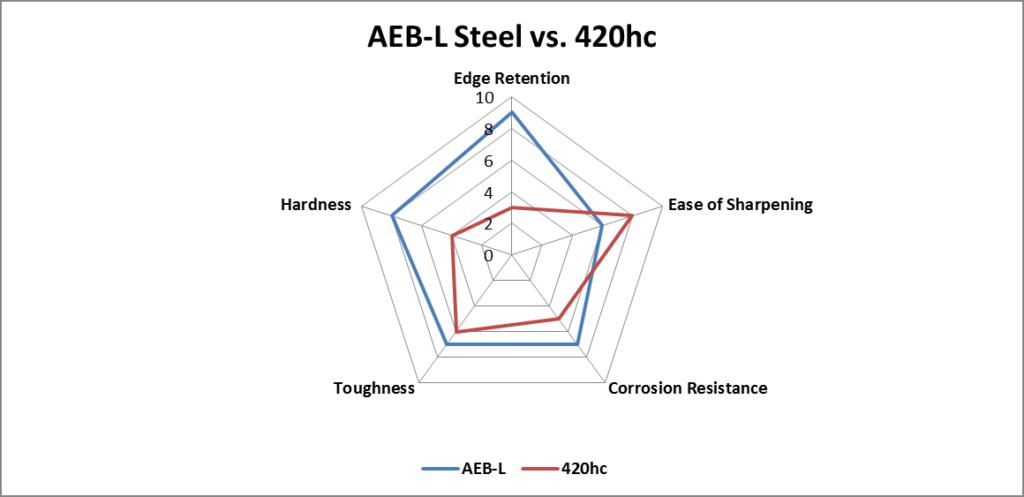 AEB-L vs. 420hc steel comparison chart
