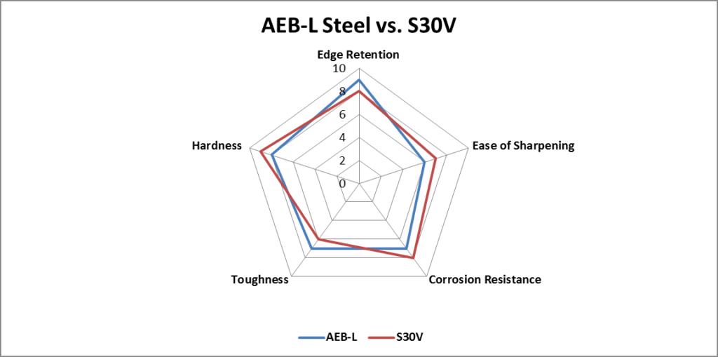 AEB-L vs. S30V steel comparison chart