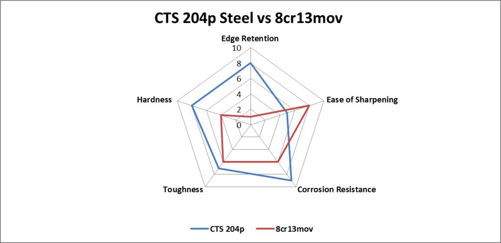 CTS 204p Steel vs. 8cr13mov steel comparison chart