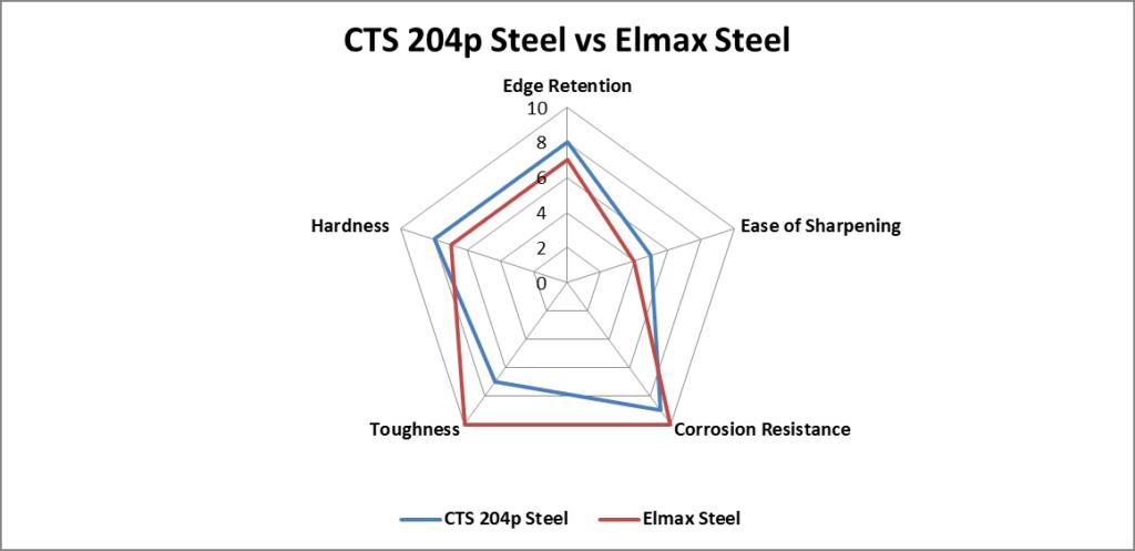 CTS 204p Steel vs. Elmax Steel comparison chart