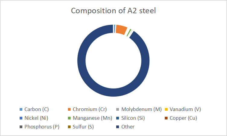 A2 Steel Review: Composition of A2 steel