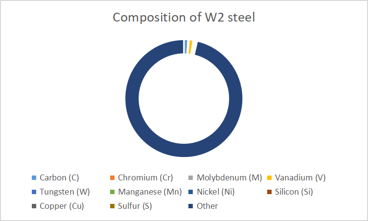 Composition of W2 steel