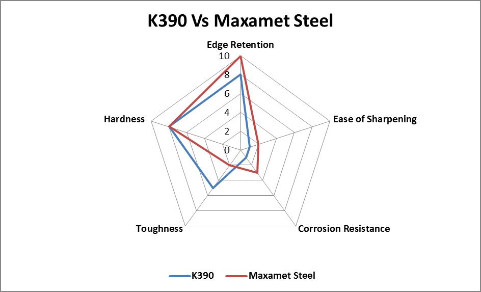 K390 vs Maxamet Steelcomparison chart