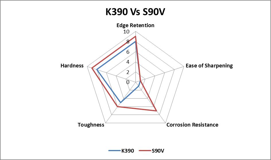 K390 vs. S90V steel comparison chart