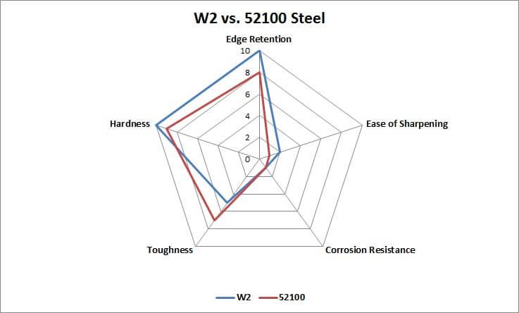 W2 vs. 52100 Steel comparison chart