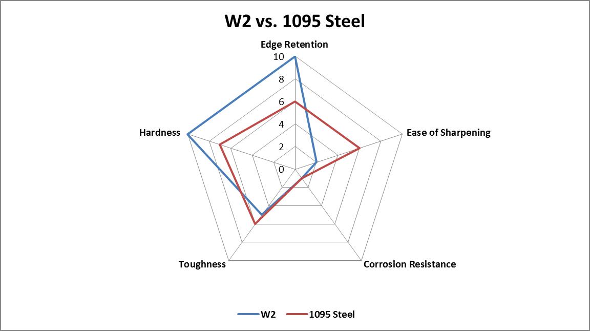 W2 vs. 1095 Steel comparison chart