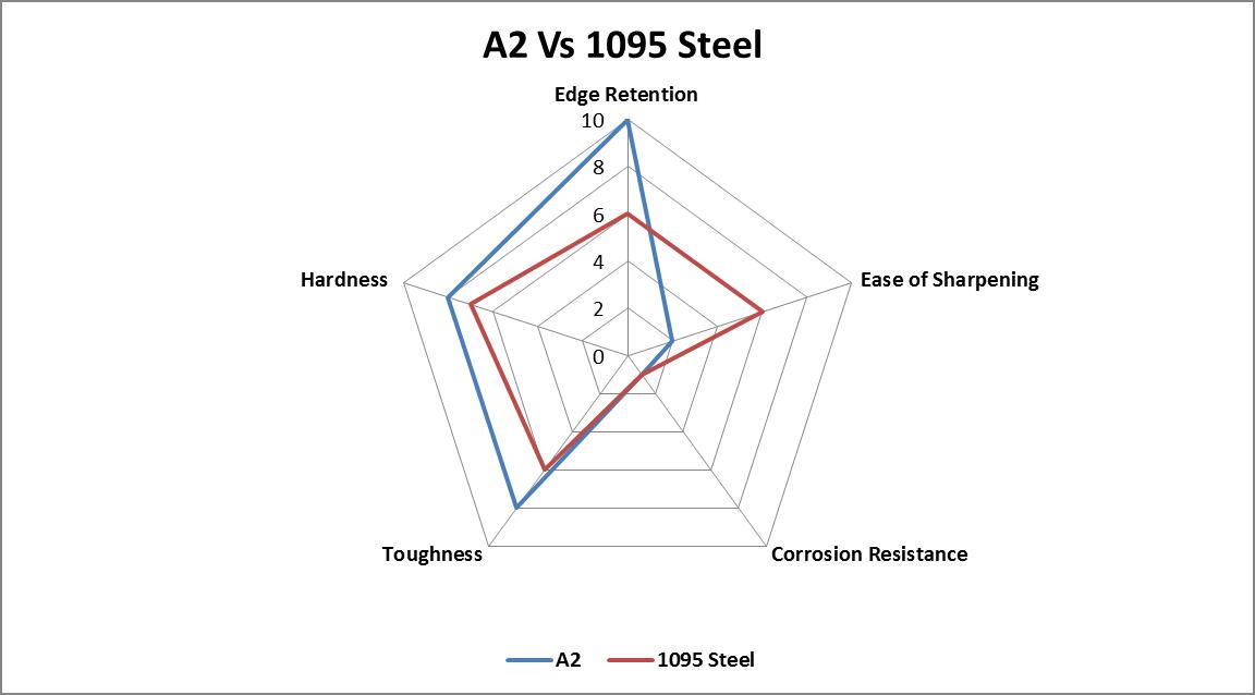 A2 vs. 1095 Steel comparison chart