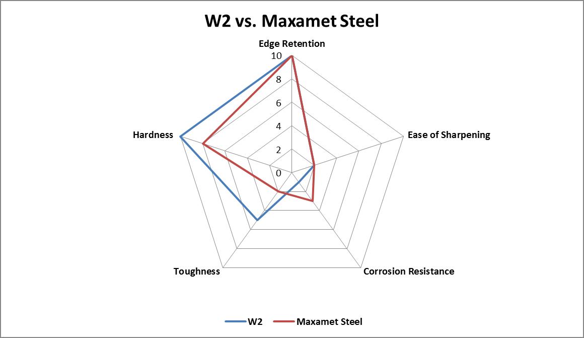 W2 vs. Maxamet Steel comparison chart
