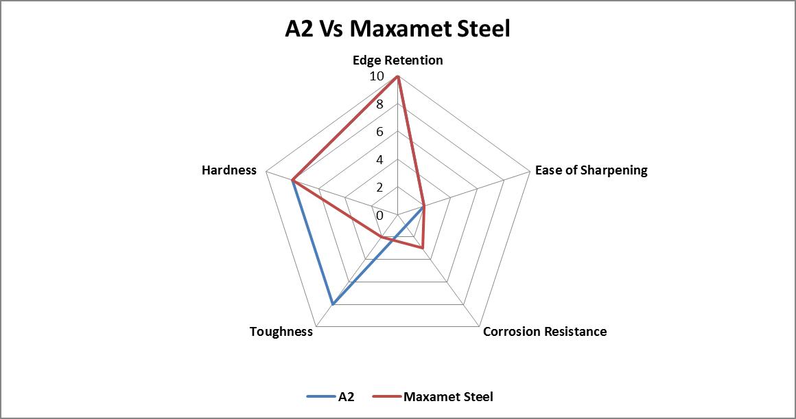 A2 vs. Maxamet Steel comparison chart