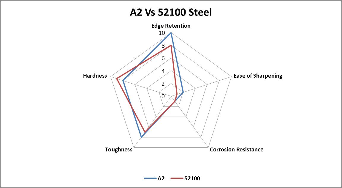 A2 vs 52100 Steel comparison chart