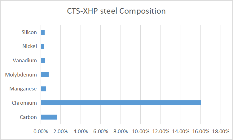 CTS-XHP steel Composition