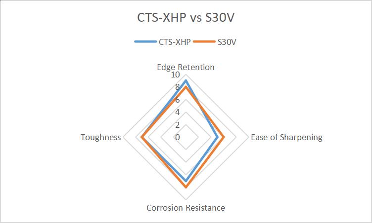 CTS-XHP vs S30V
