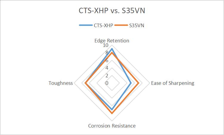 CTS-XHP vs S35VN